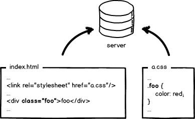网页加载的CSS或者JS后面为什么带有类似版本号的东西?
